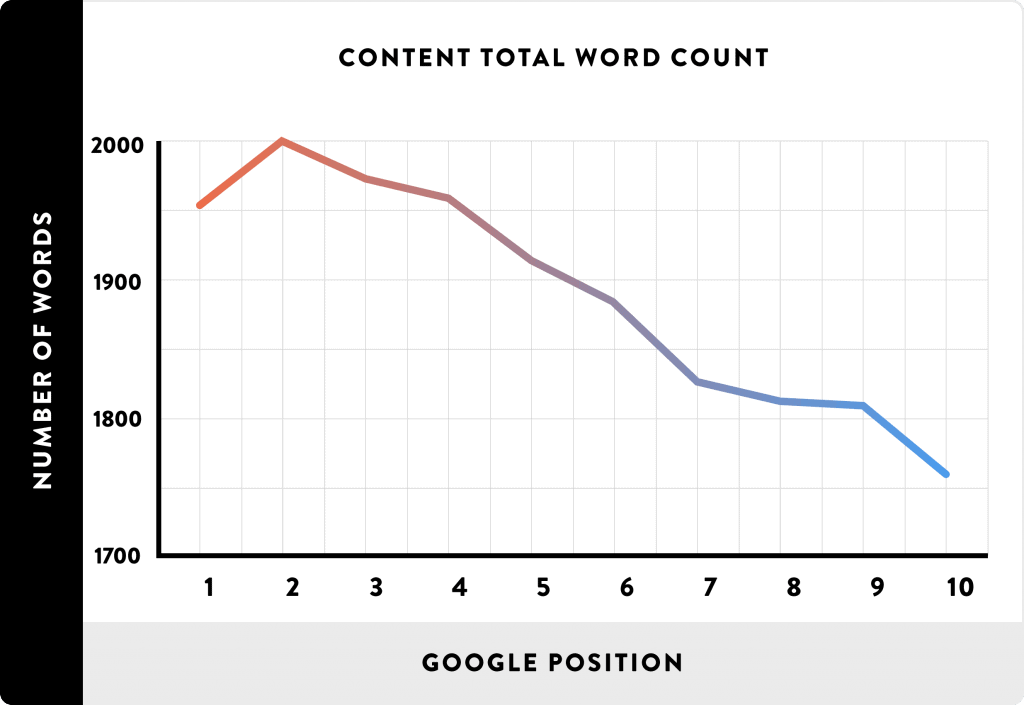 Long Content - On-Page SEO Tactic (Backlinko Graph)