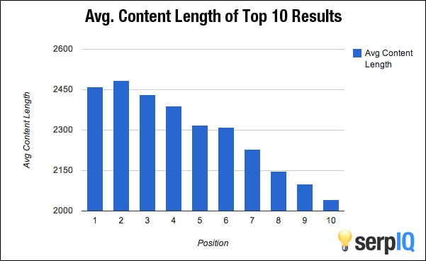 Importance of Long Form Content - On Page SEO Tips from 99signals.com