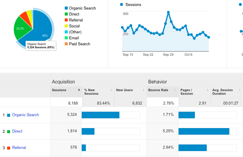 Best SEO Tools: Free Google SEO Tools - Google Analytics