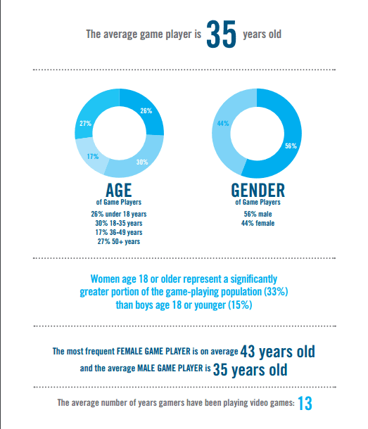 ESA Research on Gamers - Serpstat