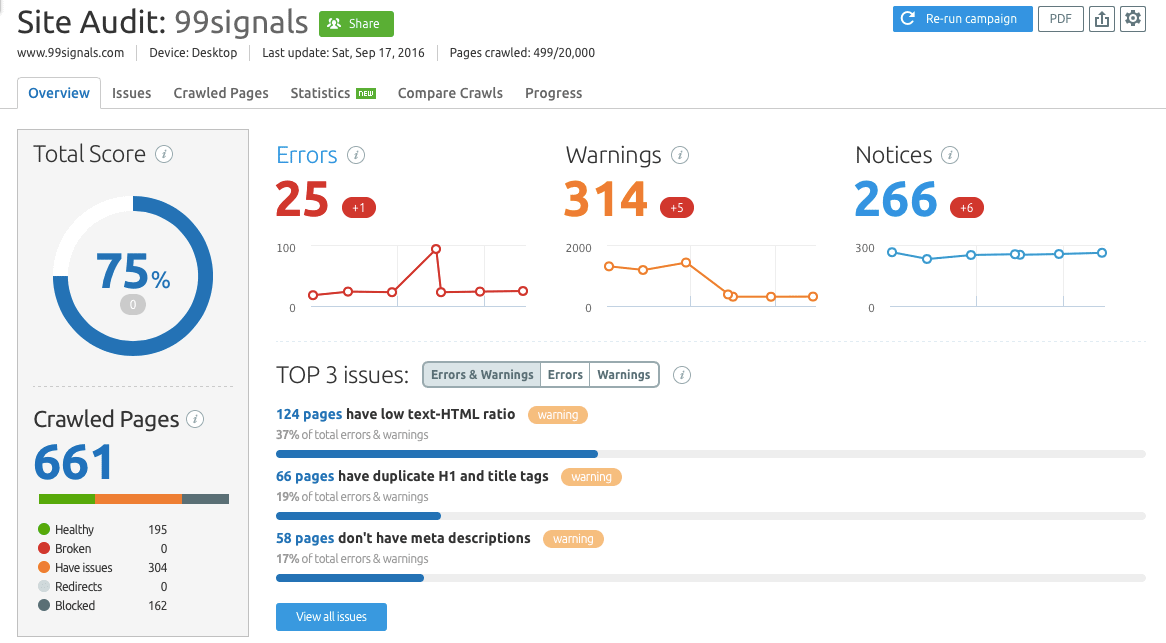 SEMrush Review - Once the audit is complete, SEMrush will display a report that will show the overall SEO health of your site in percentage and highlight errors and warnings that may be hurting your SEO.