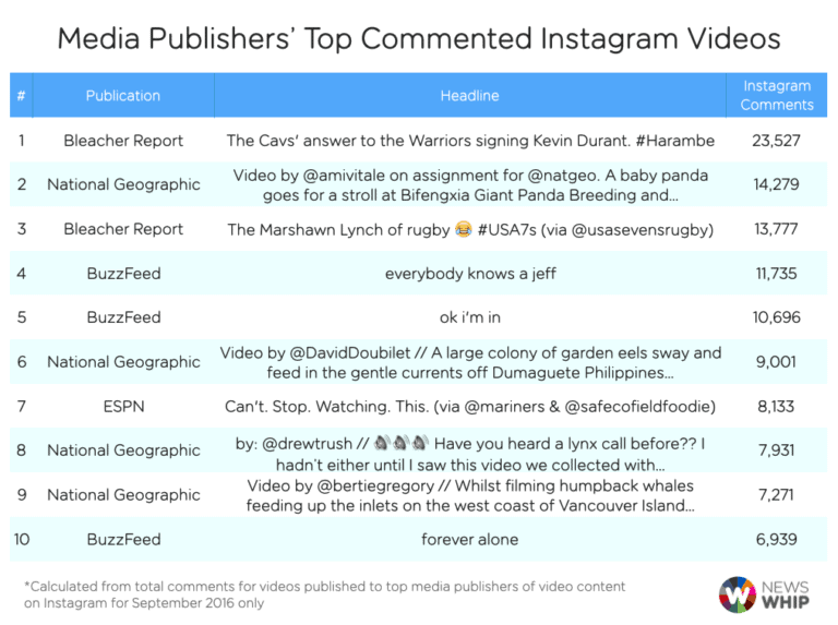Top Commented Instagram Videos - Instagram Organic Reach