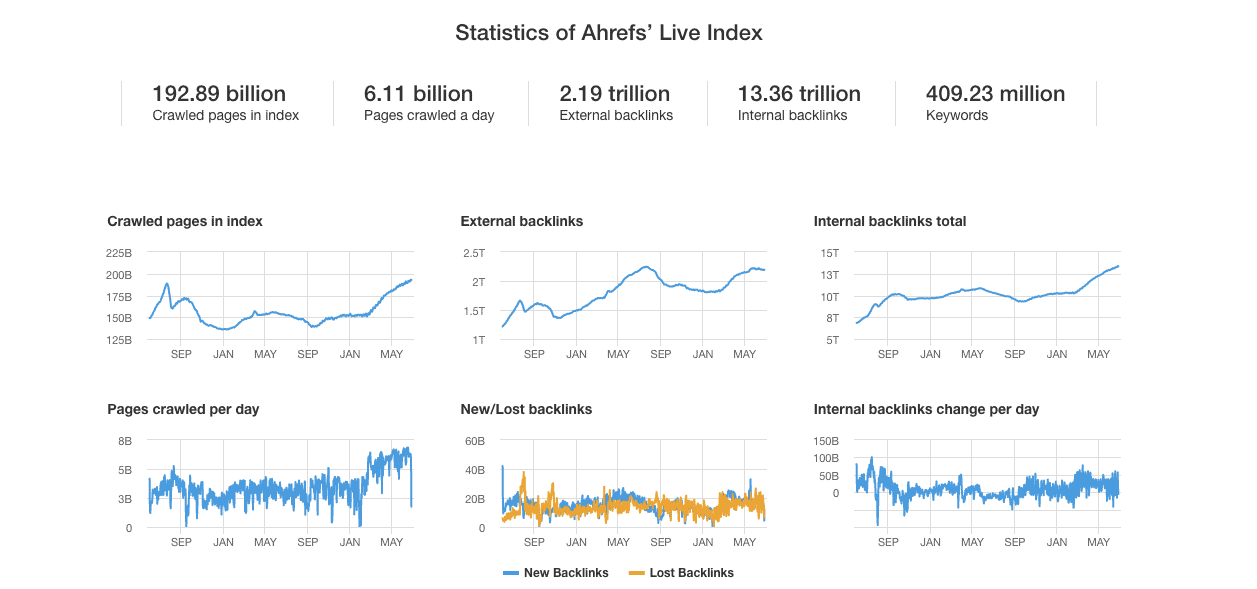 Ahrefs Review - Statistics of Ahrefs' Live Index