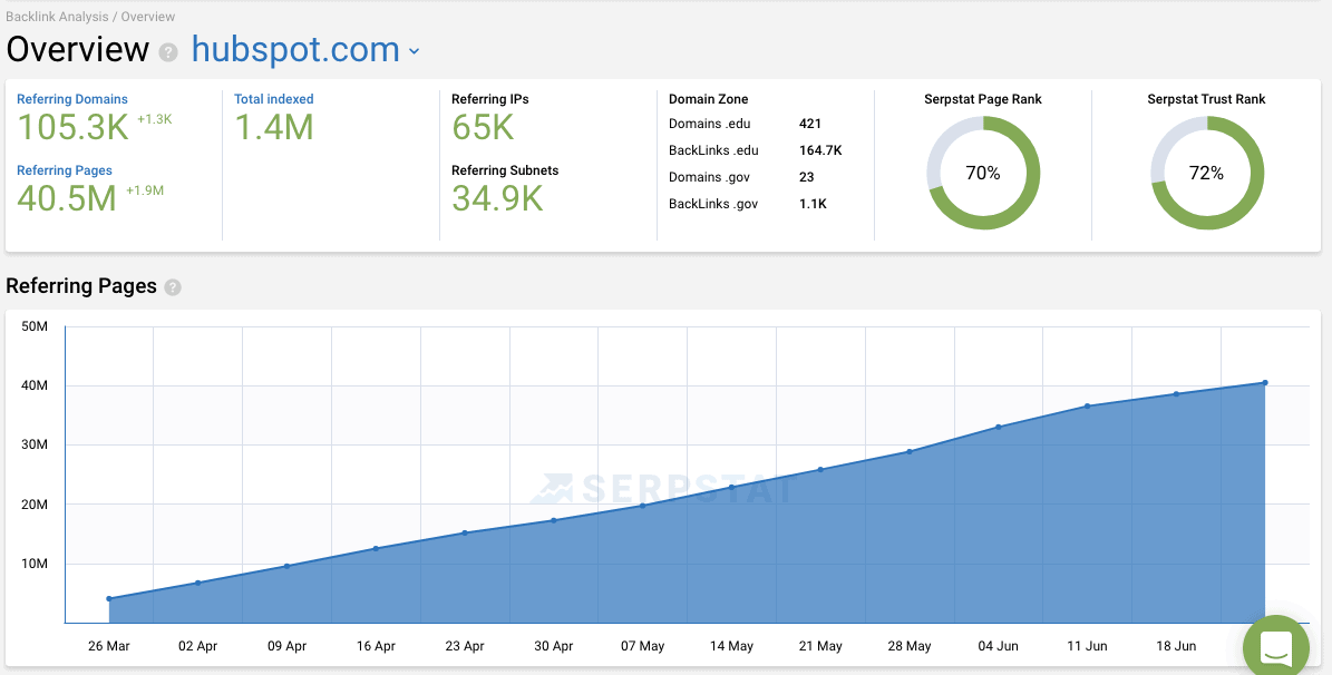Serpstat Guide - Review Your Backlinks