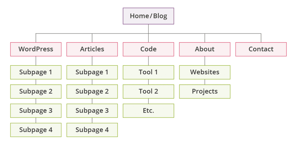 Site Structure and SEO