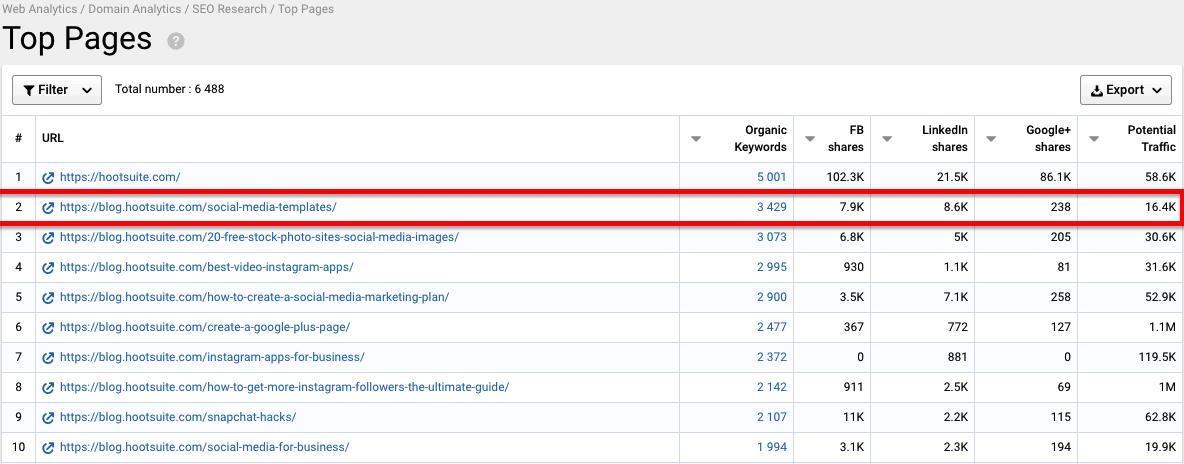 Serpstat SEO Guide: Review Your Competitor's Top Performing Content