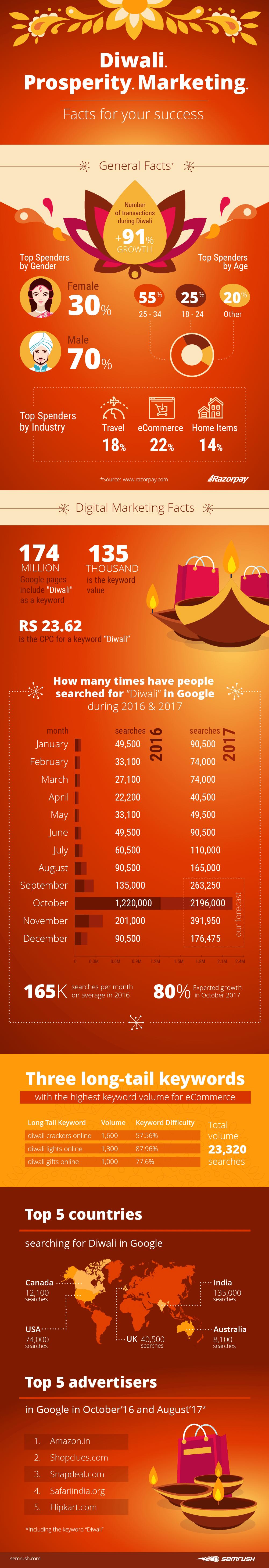 Diwali 2016-17 Study by SEMrush [Infographic]