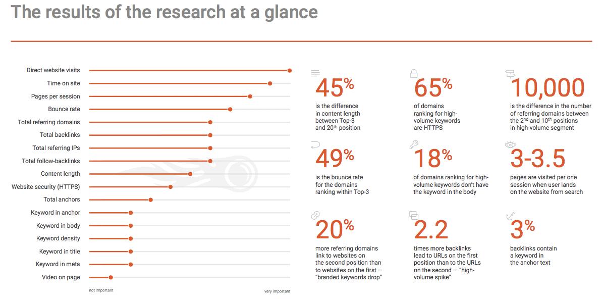 SEMrush Study Results - Google Ranking Factors