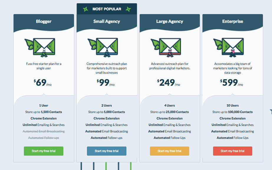 Ninja Outreach Pricing
