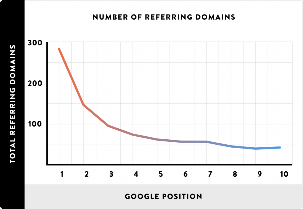 Number of Referring Domains: Backlinko Research