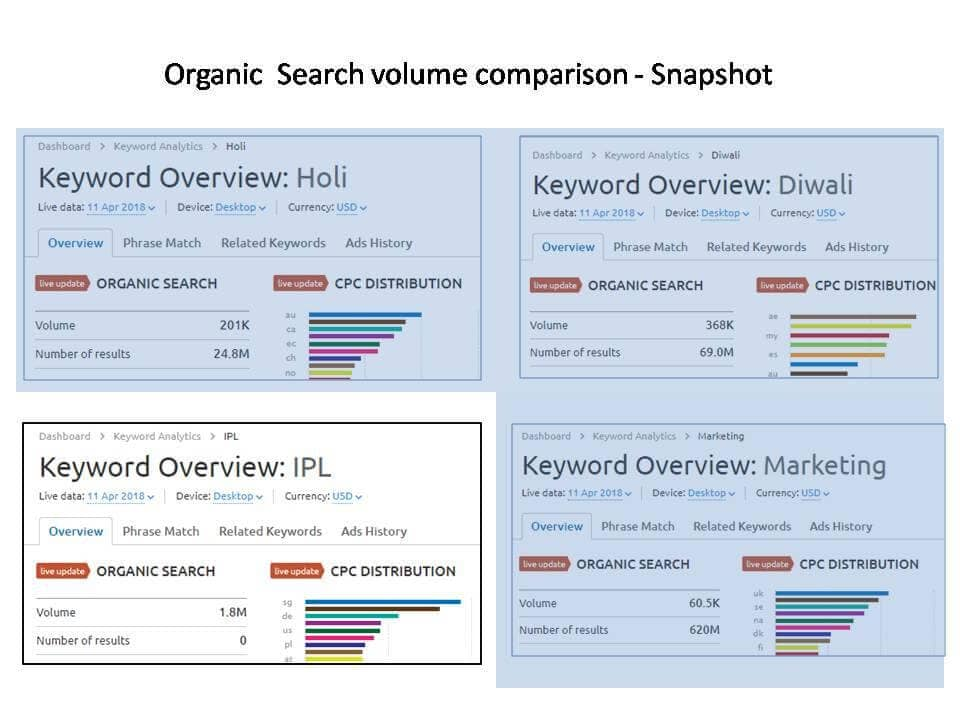 SEMrush IPL 2018 - Organic Search Volume