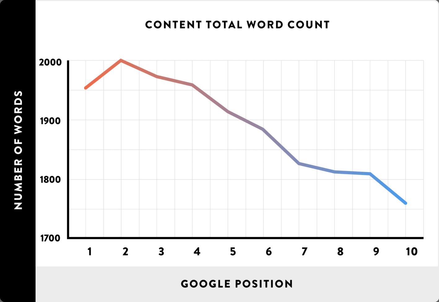 Backlinko Study on Word Count