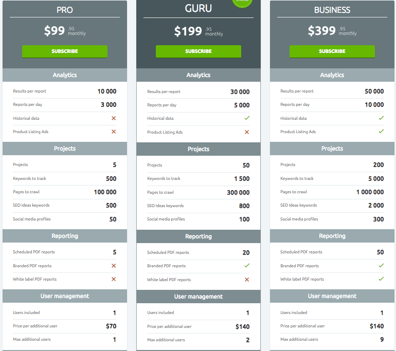 SEMrush vs Moz - SEMrush's pricing plans as of October 2017