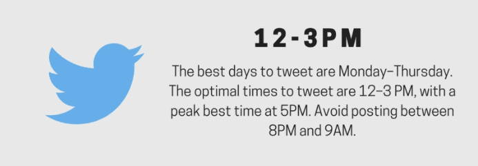 Best times to post on Social Media (Twitter)