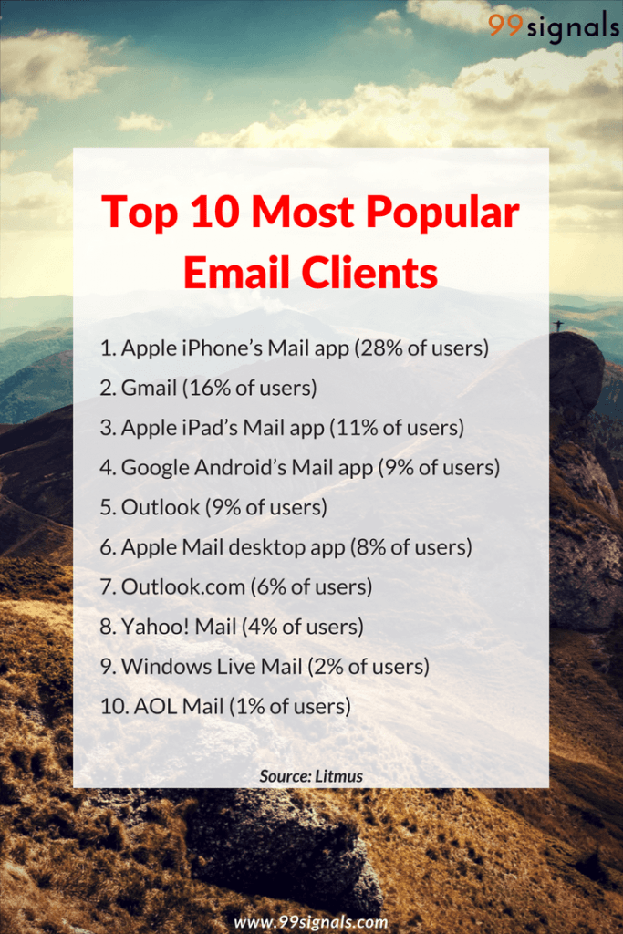 Top 10 Most Popular Email Clients