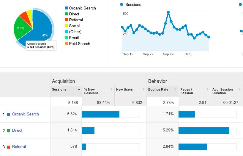 Google Analytics: Best Free SEO Tools 2016