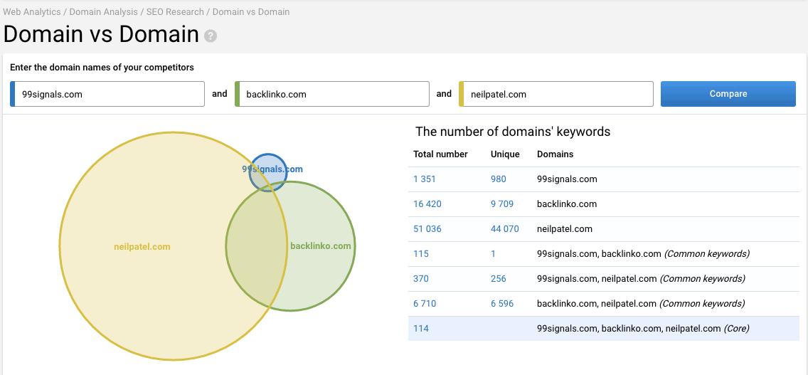 Domain vs Domain - Serpstat Review