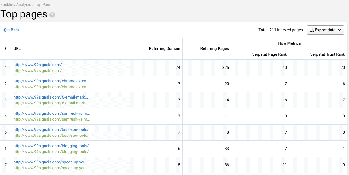 Serpstat Review: Top Pages - This feature allows you to see the top pages on your website on the basis of the number of backlinks.