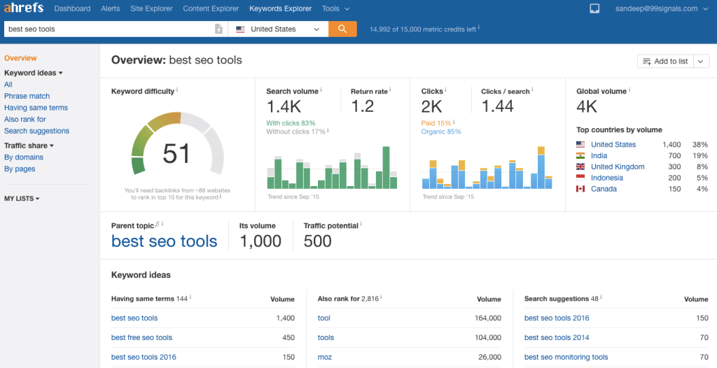 Ahrefs Keyword Explorer 2.0 - 5 Best Keyword Research Tools to Boost Your SEO