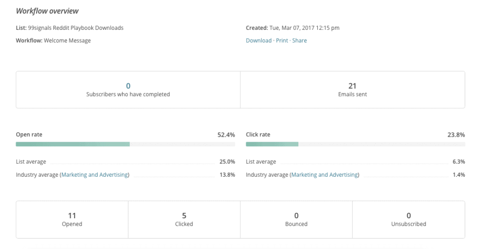 MailChimp Review - Analytics and Reporting