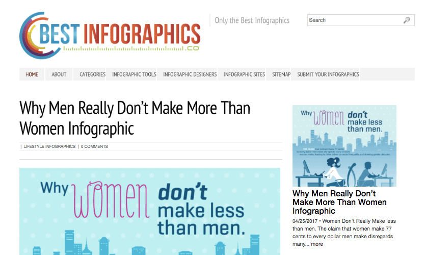 Infographic Submission Sites: Best Infographics