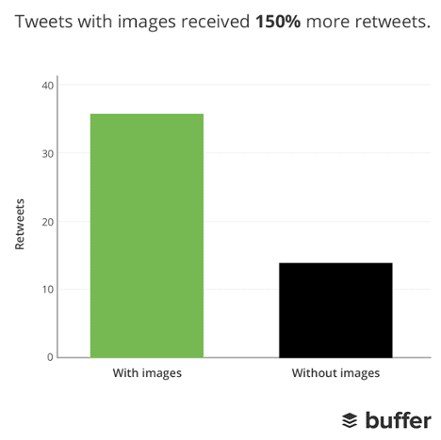 Shareable Content Tactic #6: Include Images and Summary Cards - According to Buffer, tweets with images receive 150% more retweets than tweets without images.