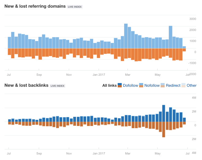 Ahrefs Review - New and Lost Referring Domains
