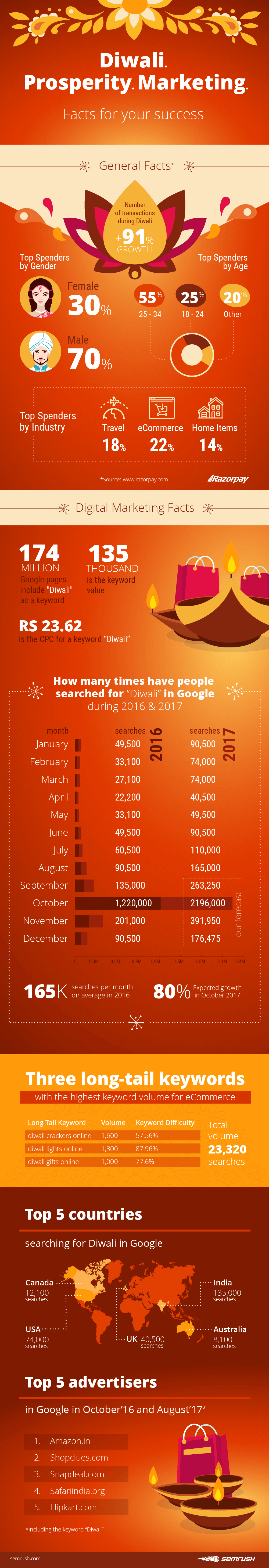 Diwali 2016-17 Study by SEMrush [Infographic]