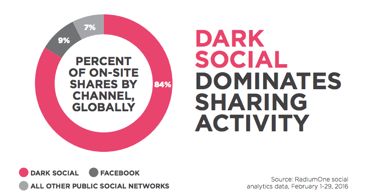 Dark Social - Analytics Data