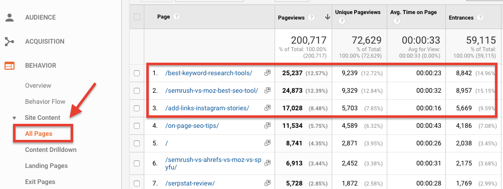 Google Analytics - Top Content