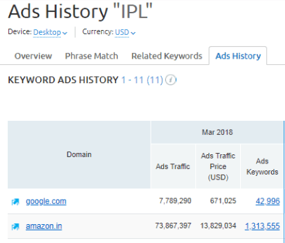 SEMrush IPL Ads History