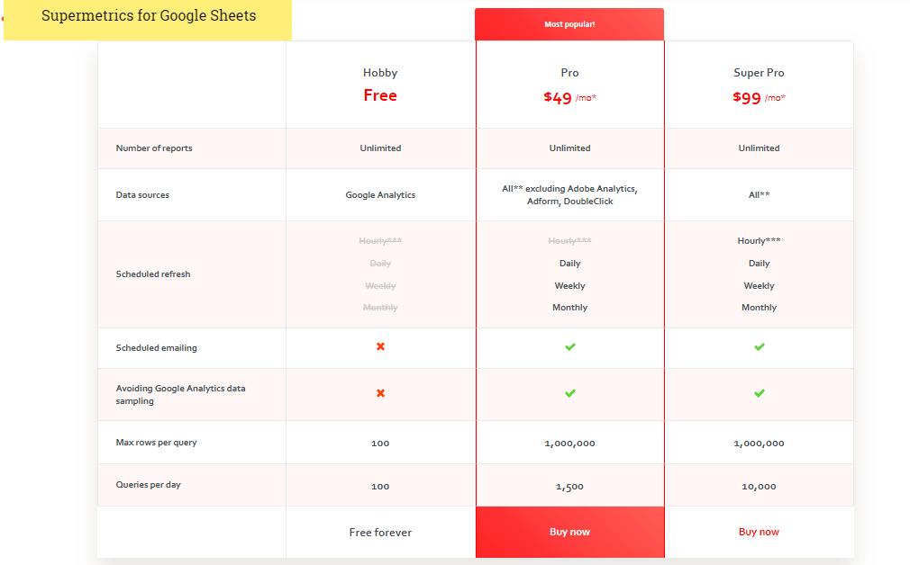 Supermetrics Review - Pricing Plans