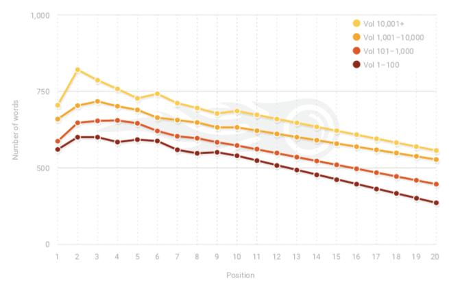 SEMrush Ranking Factors Study 2.0 - Long-form Content