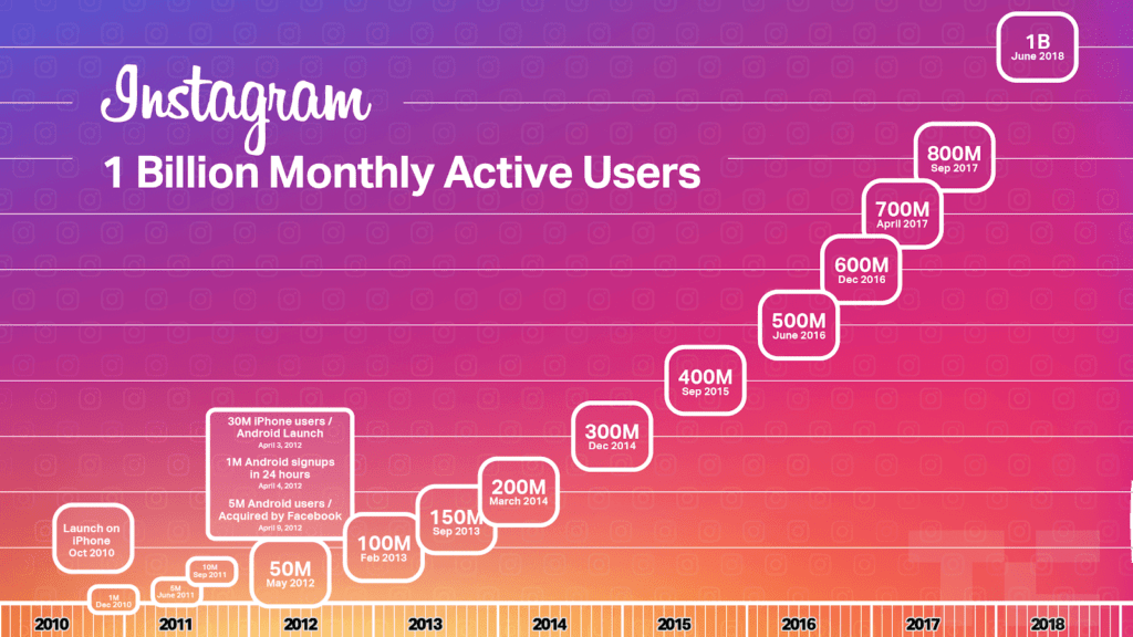 Instagram - Monthly Active Users