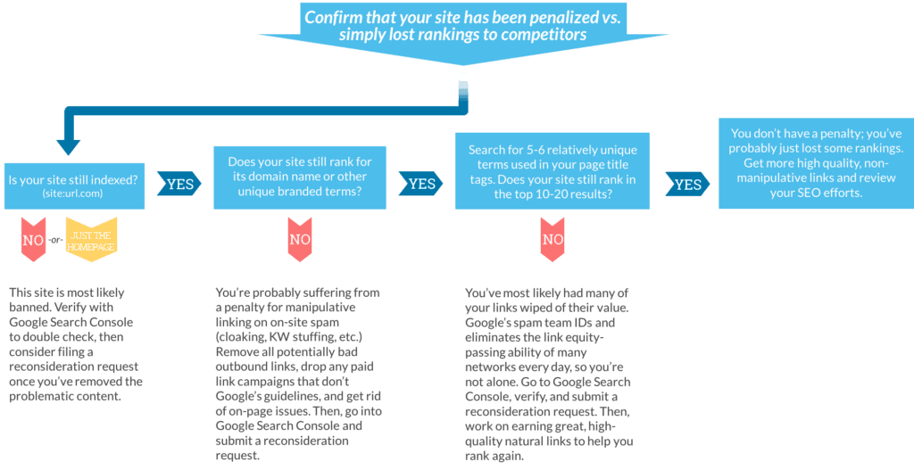 If you're unsure whether your site has been hit by Panda, check out this Penalty-flowchart from Moz.
