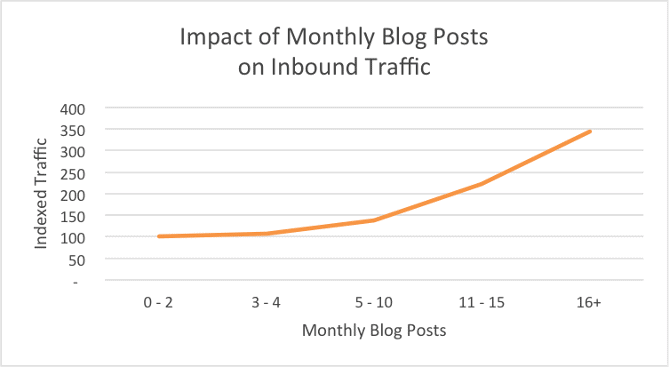 Impact of Blog Posts [HubSpot Chart]