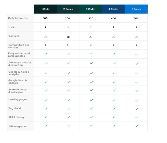 AccuRanker AppSumo Features