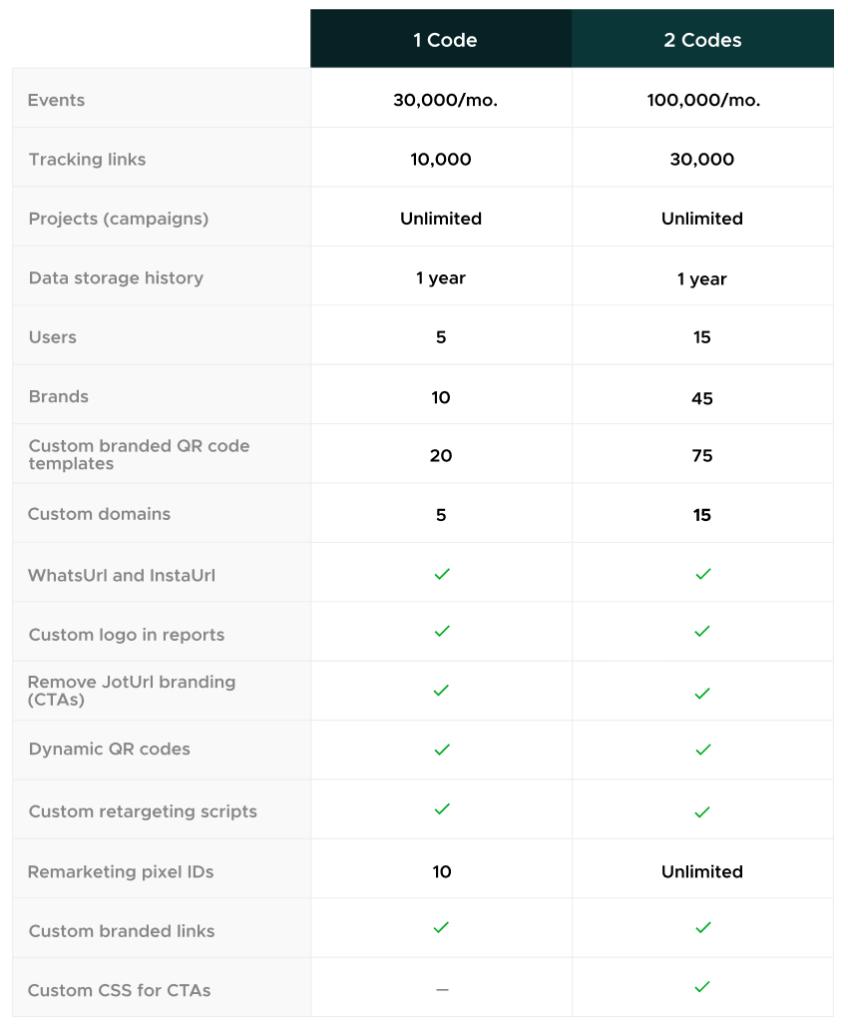 JotURL AppSumo Deal - Features