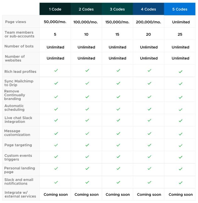 Continually AppSumo Deal