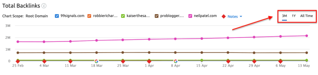 Backlink Gap Graph